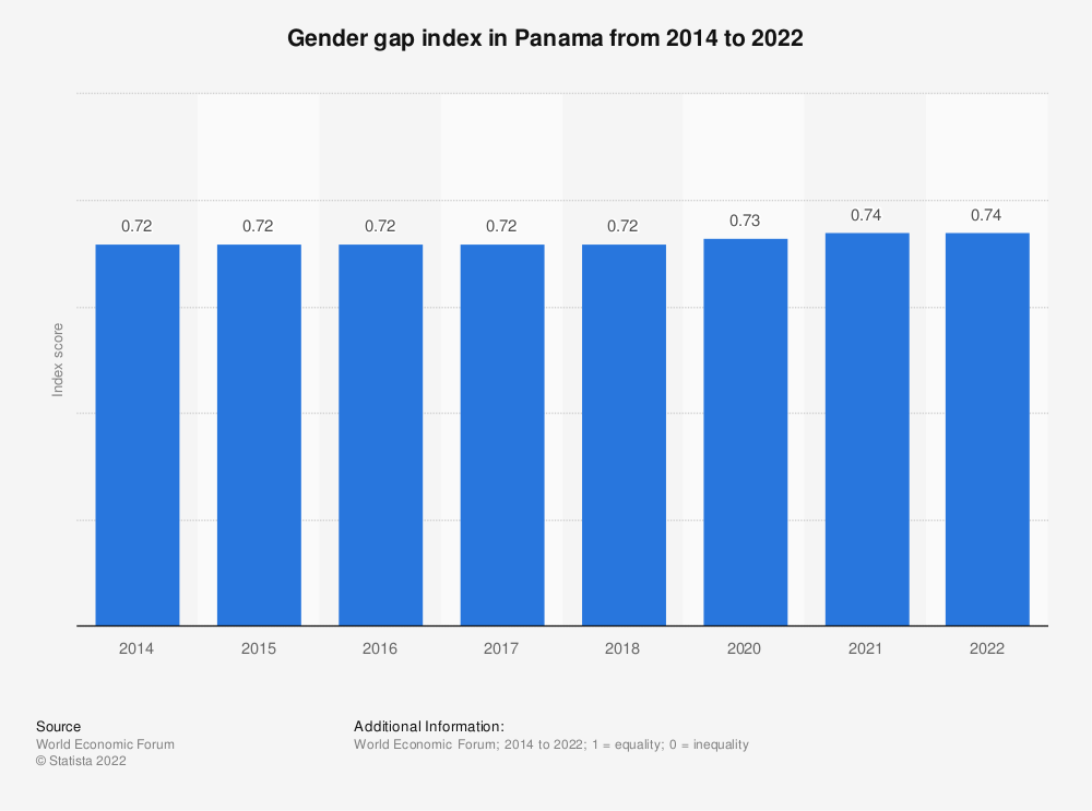 Statistic: Gender gap index in Panama from 2014 to 2018 | Statista