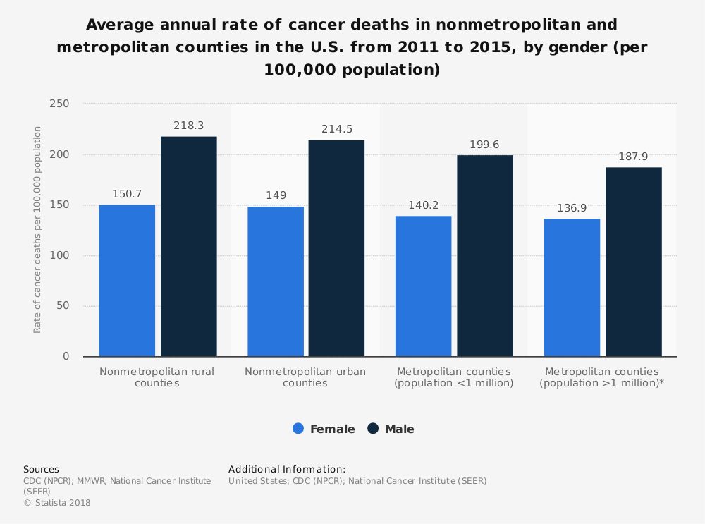 Statistic: Average annual rate of cancer deaths in nonmetropolitan and metropolitan counties in the U.S. from 2011 to 2015, by gender (per 100,000 population) | Statista