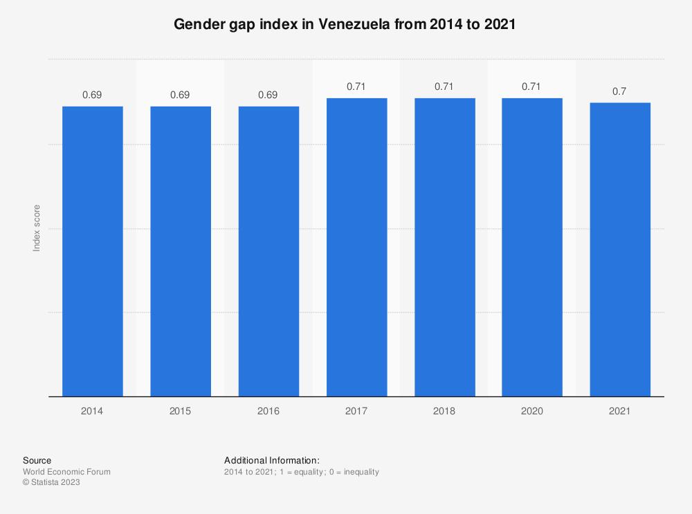 Statistic: Gender gap index in Venezuela from 2014 to 2018 | Statista
