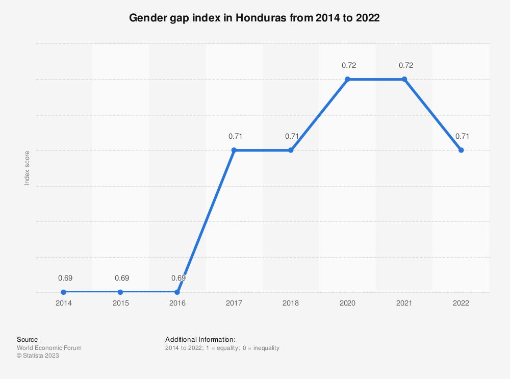 Statistic: Gender gap index in Honduras from 2014 to 2018 | Statista