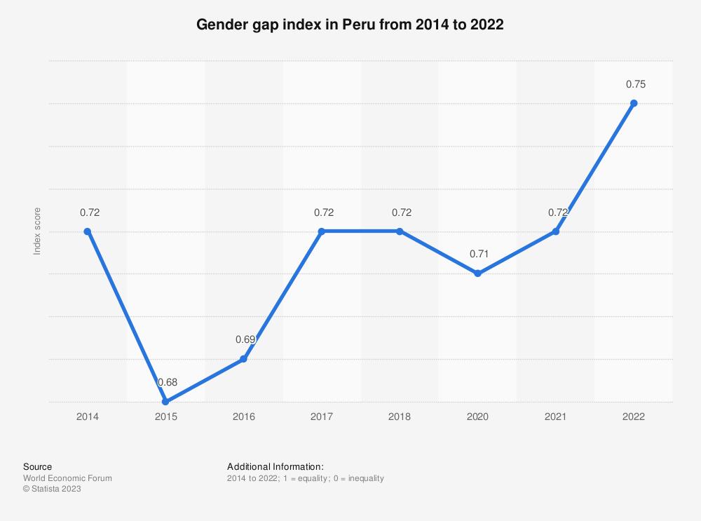 Statistic: Gender gap index in Peru from 2014 to 2018 | Statista