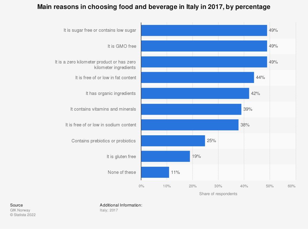 Statistic: Main reasons in choosing food and beverage in Italy in 2017, by percentage | Statista