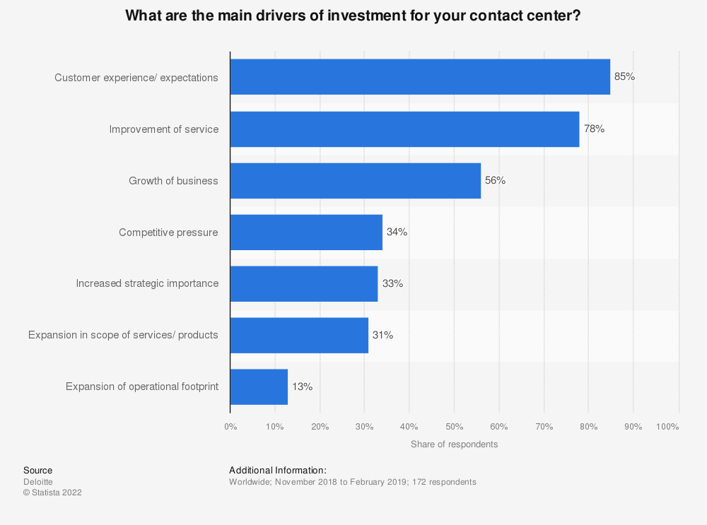 Statistic: What are the main drivers of growth within your contact center(s)? | Statista
