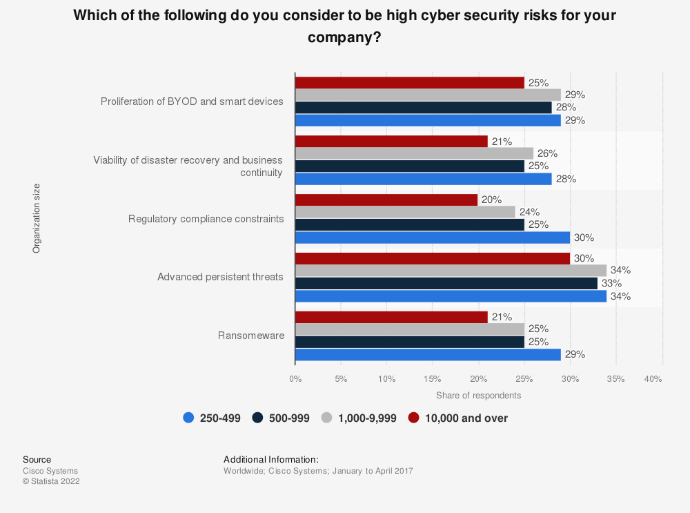 Statistic: Which of the following do you consider to be high cyber security risks for your company? | Statista