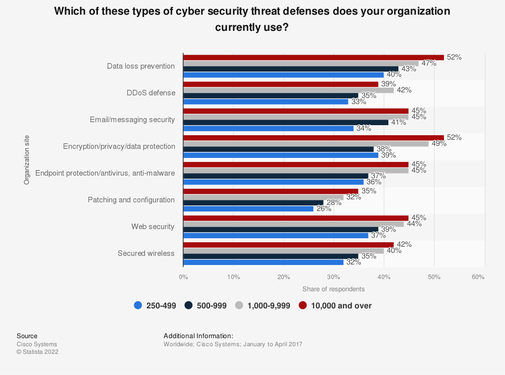 Statistic: Which of these types of cyber security threat defenses does your organization currently use? | Statista