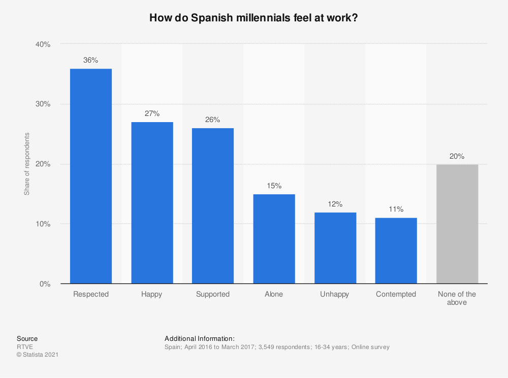 Statistic: How do Spanish millennials feel at work?  | Statista