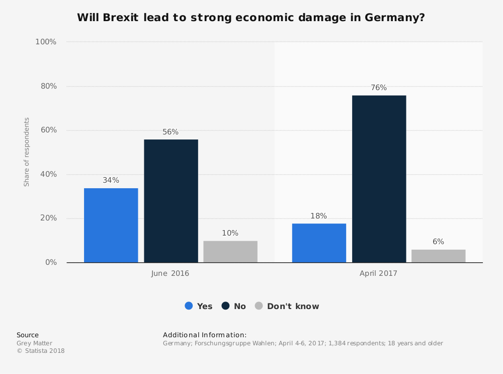 Statistic: Will Brexit lead to strong economic damage in Germany? | Statista