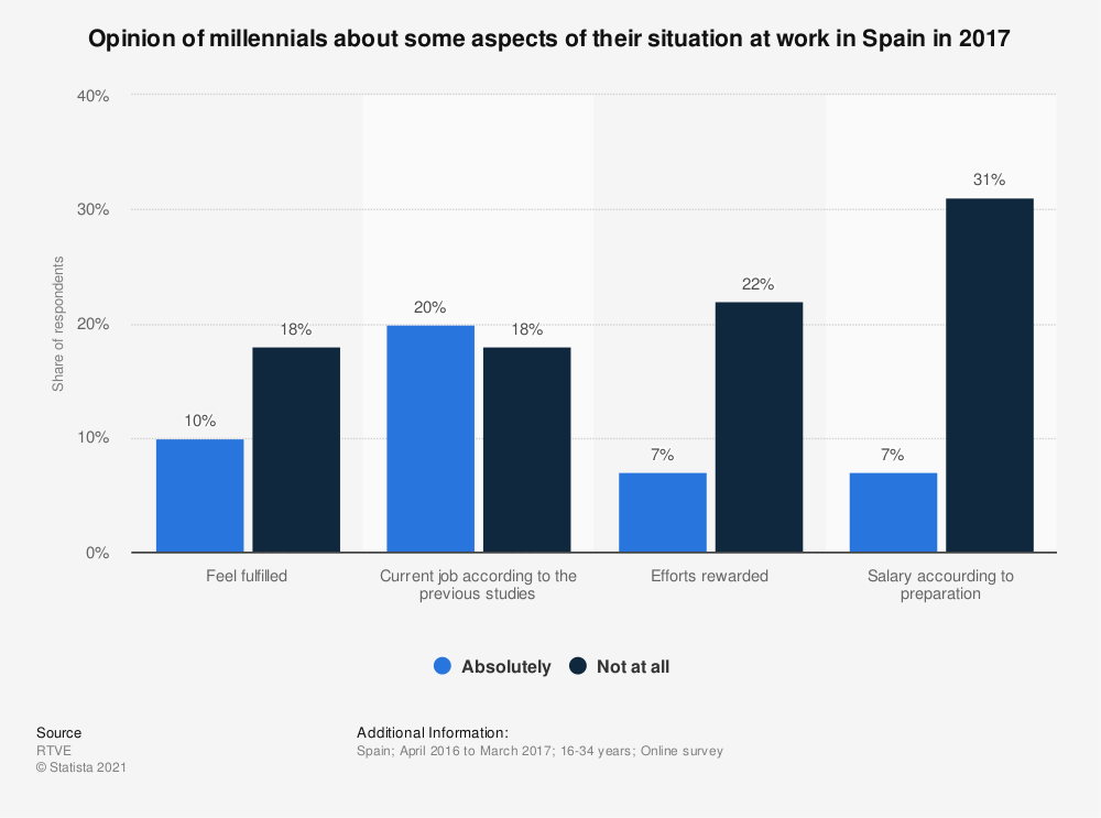 Statistic: Opinion of millennials about some aspects of their situation at work in Spain in 2017 | Statista