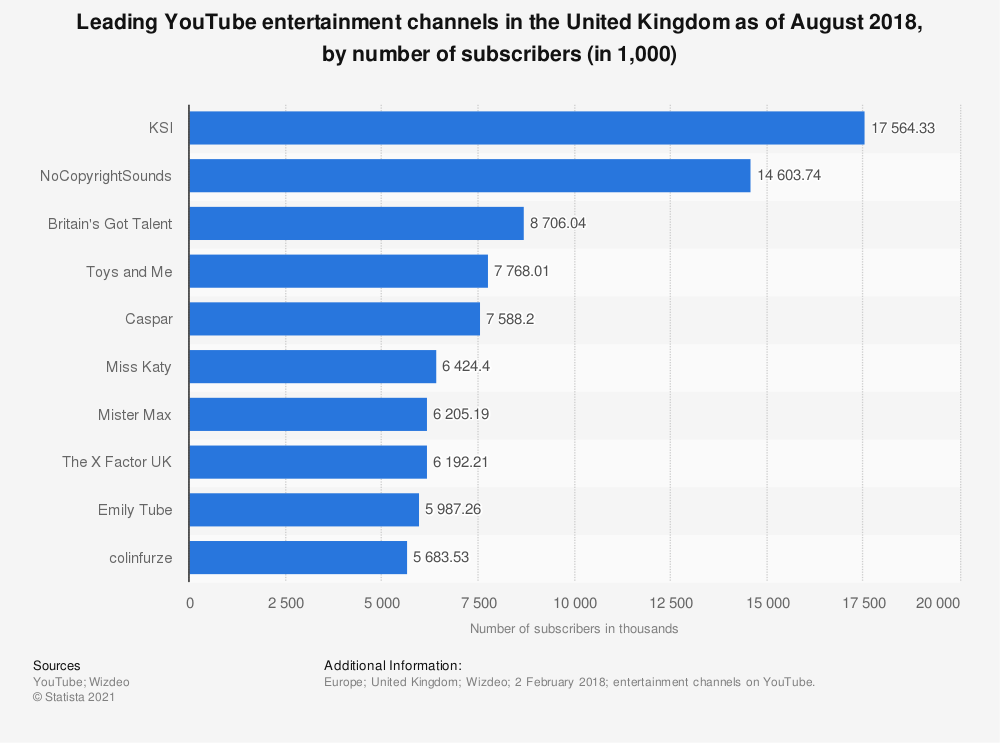 Statistic: Leading YouTube entertainment channels in the United Kingdom as of August 2018, by number of subscribers (in 1,000) | Statista