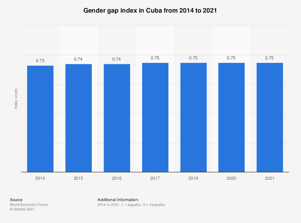 Statistic: Gender gap index in Cuba from 2014 to 2018 | Statista