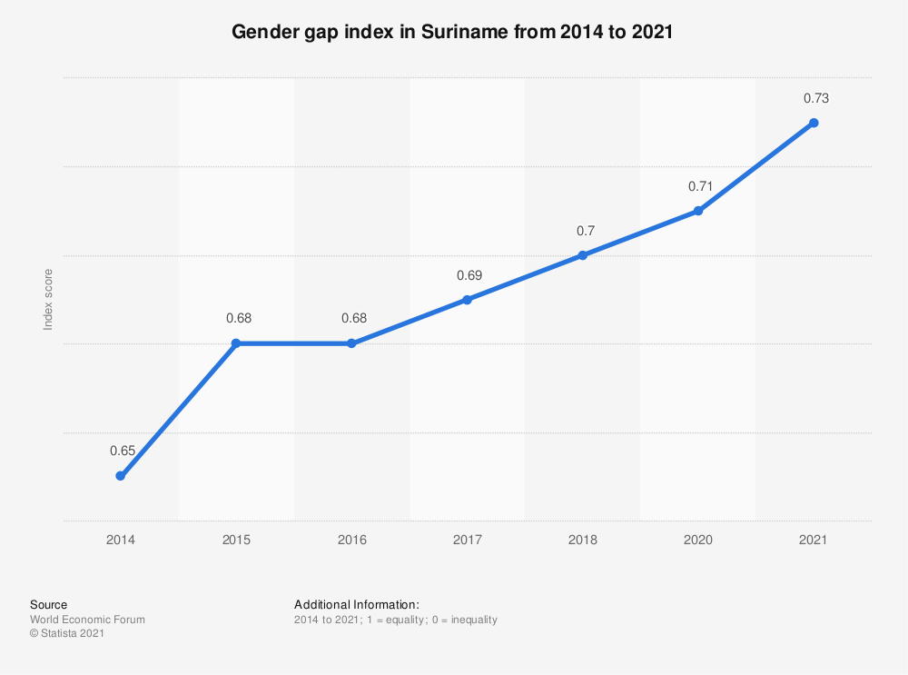 Statistic: Gender gap index in Suriname from 2014 to 2018 | Statista