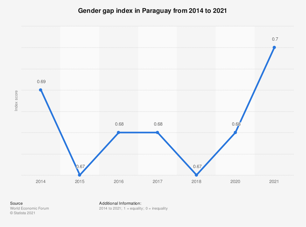 Statistic: Gender gap index in Paraguay from 2014 to 2018 | Statista
