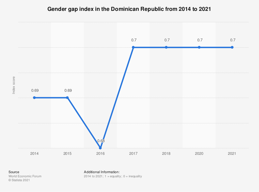 Statistic: Gender gap index in the Dominican Republic from 2014 to 2018 | Statista