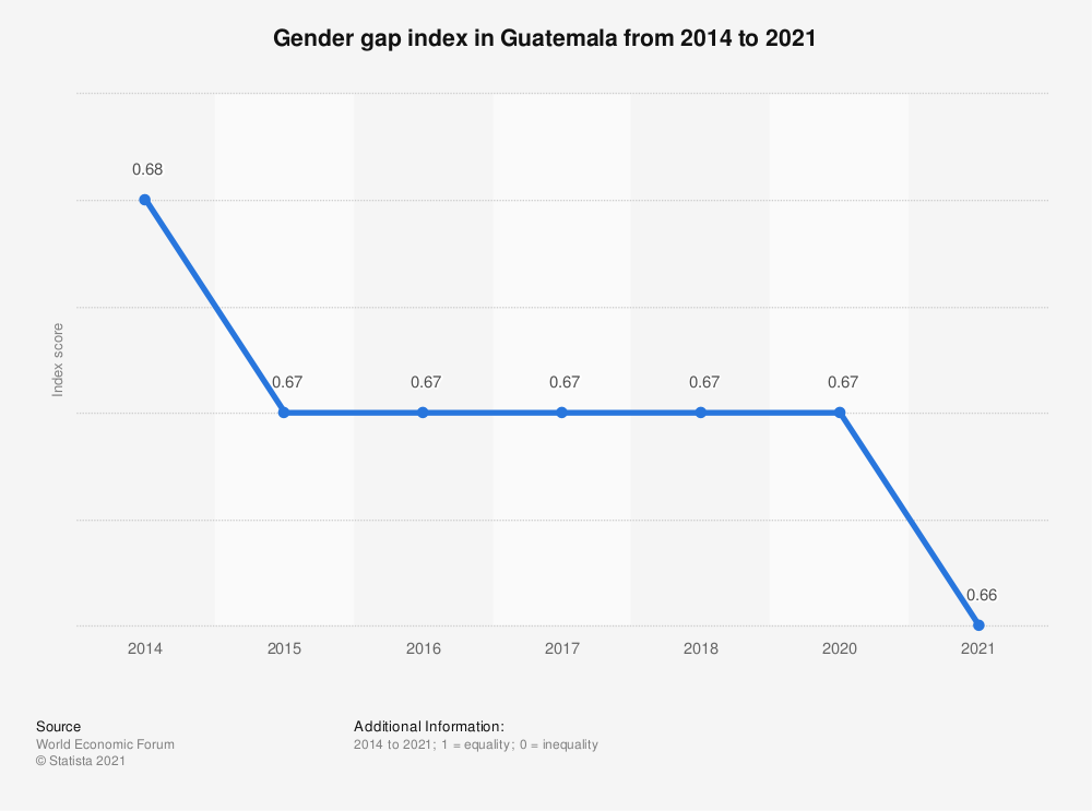 Statistic: Gender gap index in Guatemala from 2014 to 2018 | Statista