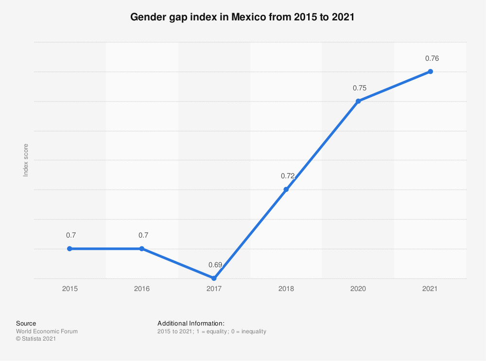 Statistic: Gender gap index in Mexico from 2015 to 2020 | Statista