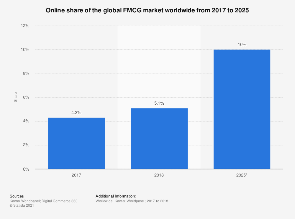 Statistic: Online share of the global FMCG market worldwide from 2017 to 2025 | Statista