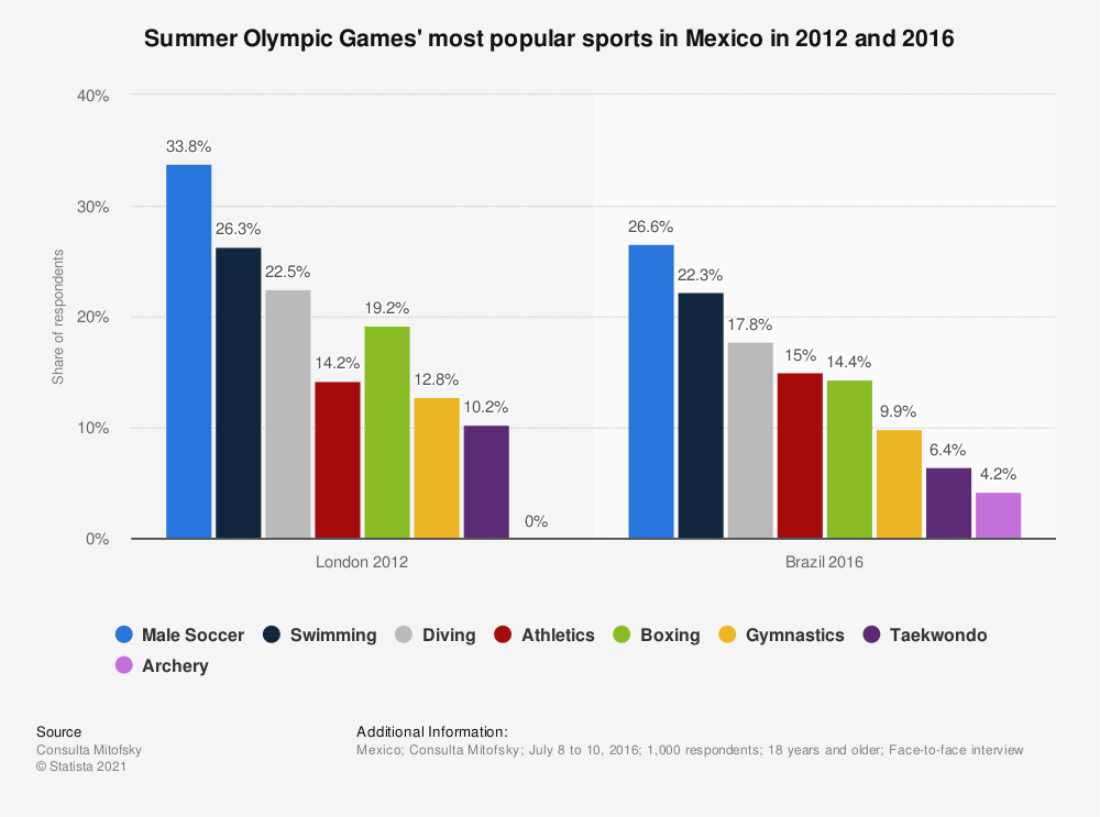 Statistic: Summer Olympic Games' most popular sports in Mexico in 2012 and 2016 | Statista