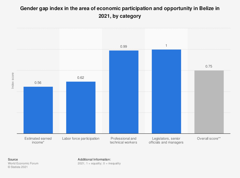 Statistic: Gender gap index in the area of economic participation and opportunity in Belize in 2018, by category | Statista