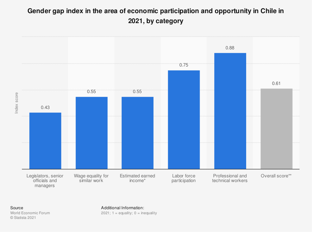 Statistic: Gender gap index in the area of economic participation and opportunity in Chile in 2020, by category | Statista