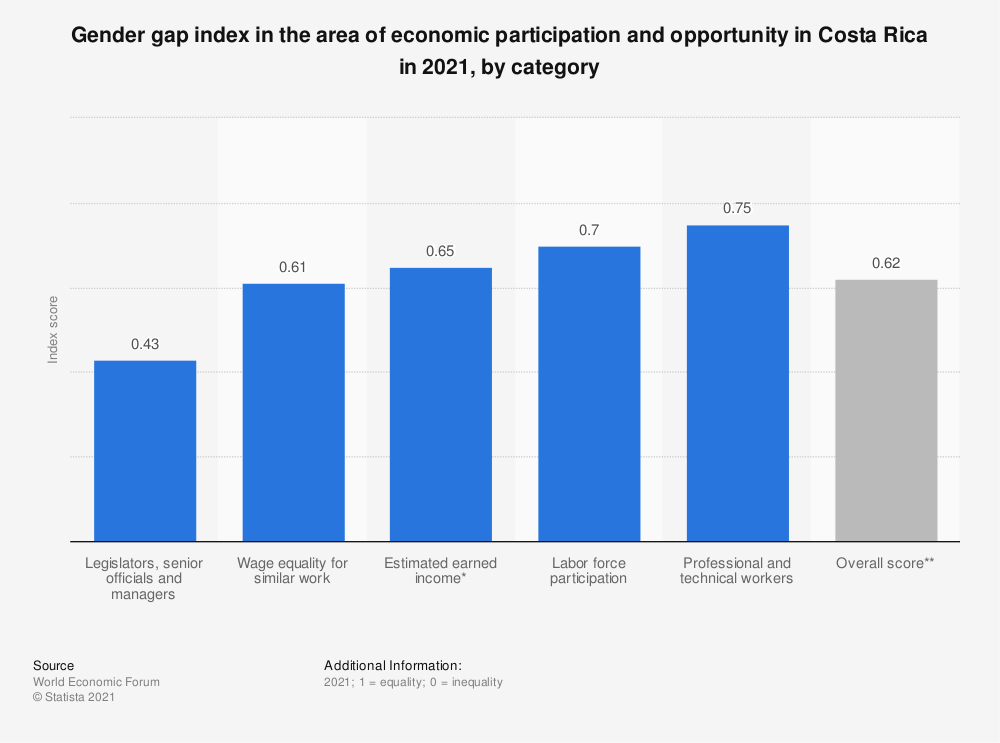 Statistic: Gender gap index in the area of economic participation and opportunity in Costa Rica in 2020, by category | Statista
