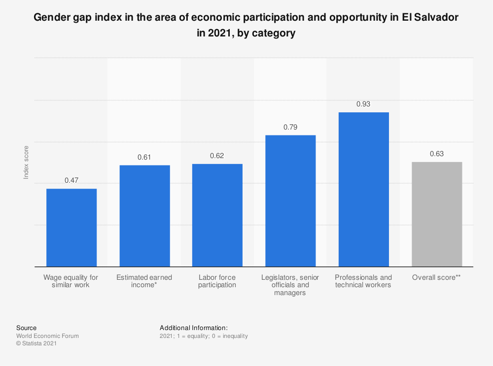 Statistic: Gender gap index in the area of economic participation and opportunity in El Salvador in 2018, by category | Statista