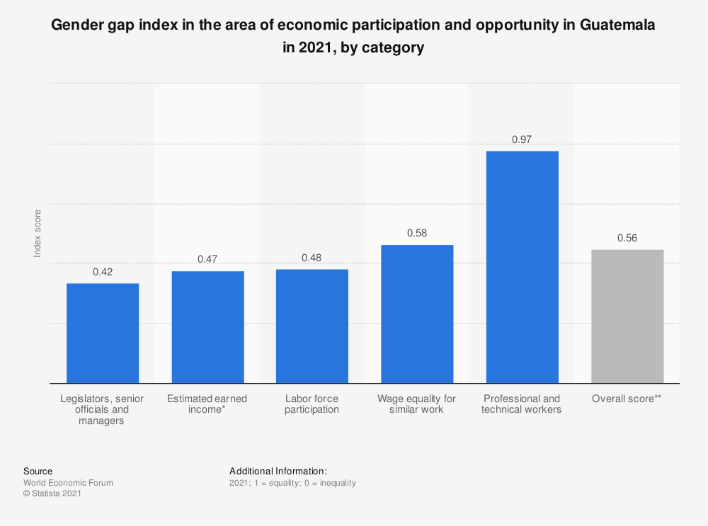 Statistic: Gender gap index in the area of economic participation and opportunity in Guatemala in 2018, by category | Statista