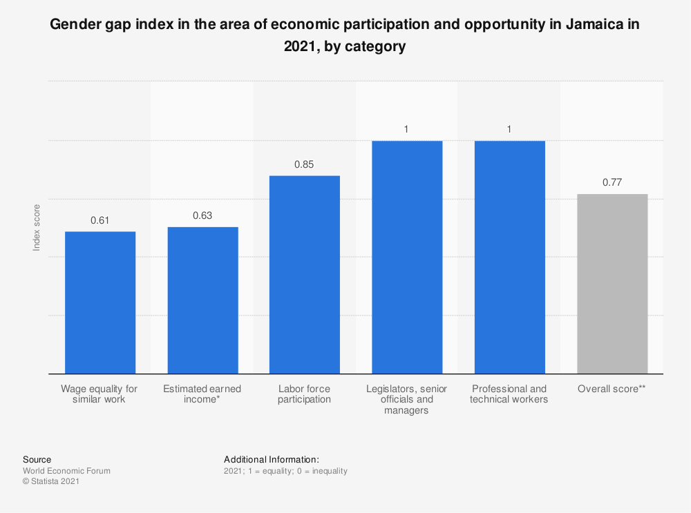 Statistic: Gender gap index in the area of economic participation and opportunity in Jamaica in 2018, by category | Statista