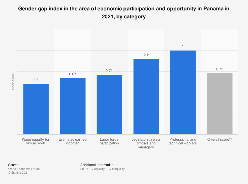 Statistic: Gender gap index in the area of economic participation and opportunity in Panama in 2018, by category | Statista