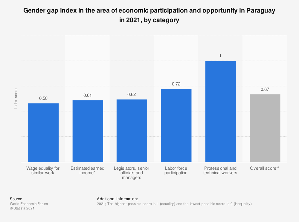 Statistic: Gender gap index in the area of economic participation and opportunity in Paraguay in 2018, by category | Statista