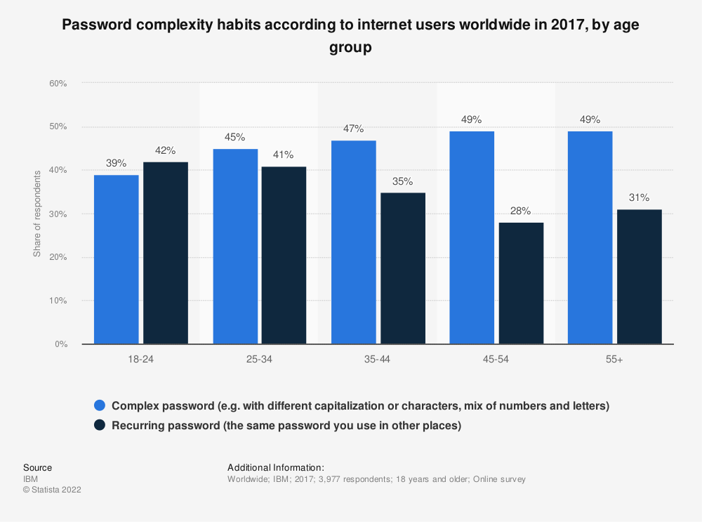 Statistic: Password complexity habits according to internet users worldwide in 2017, by age group | Statista