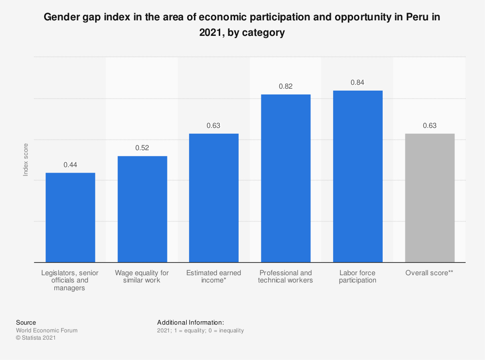 Statistic: Gender gap index in the area of economic participation and opportunity in Peru in 2021, by category | Statista