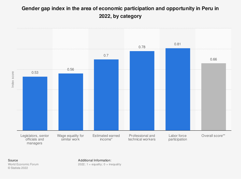 Statistic: Gender gap index in the area of economic participation and opportunity in Peru in 2018, by category | Statista