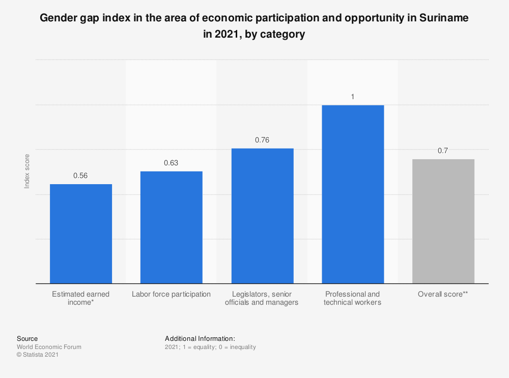 Statistic: Gender gap index in the area of economic participation and opportunity in Suriname in 2018, by category | Statista