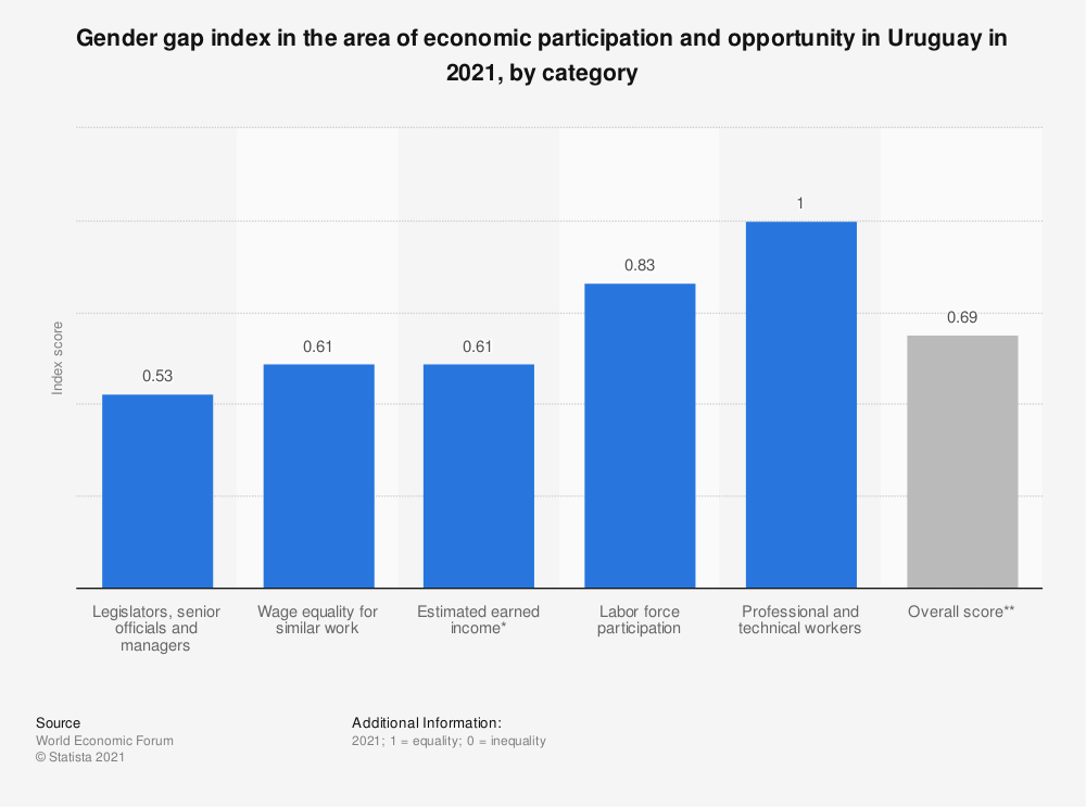 Statistic: Gender gap index in the area of economic participation and opportunity in Uruguay in 2018, by category | Statista