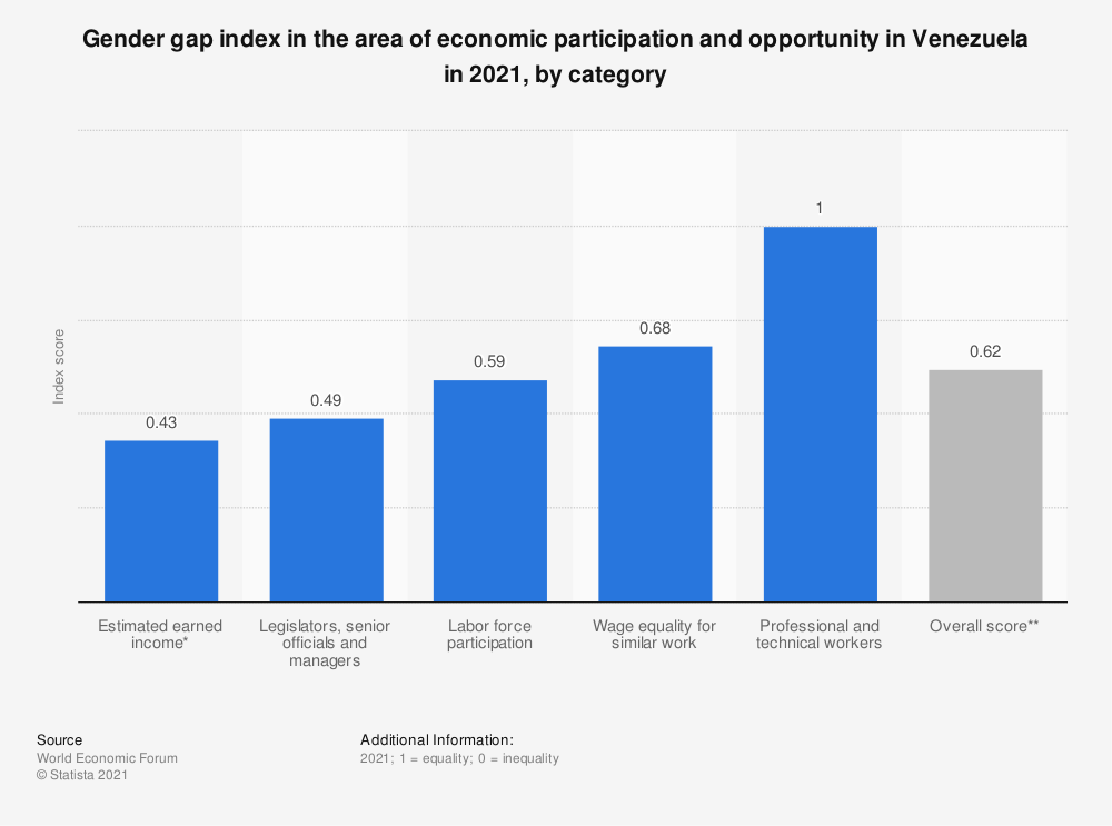 Statistic: Gender gap index in the area of economic participation and opportunity in Venezuela in 2020, by category | Statista