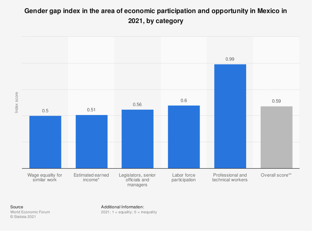 Statistic: Gender gap index in the area of economic participation and opportunity in Mexico in 2018, by category | Statista