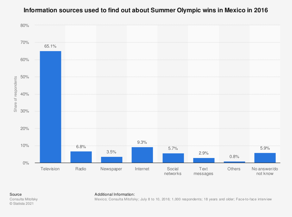 Statistic: Information sources used to find out about Summer Olympic wins in Mexico in 2016 | Statista