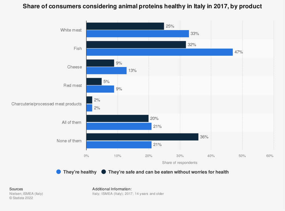 Statistic: Share of consumers considering animal proteins healthy in Italy in 2017, by product | Statista