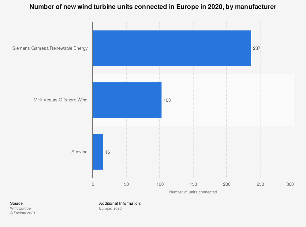 Statistic: Number of new wind turbine units connected in Europe in 2019, by manufacturer | Statista