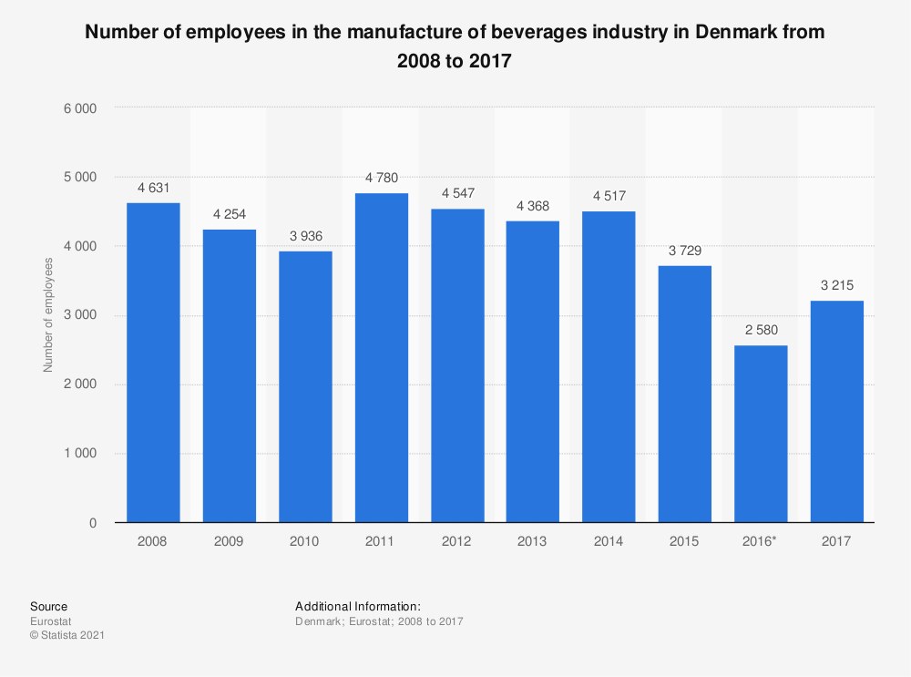 Statistic: Number of employees in the manufacture of beverages industry in Denmark from 2008 to 2015 | Statista