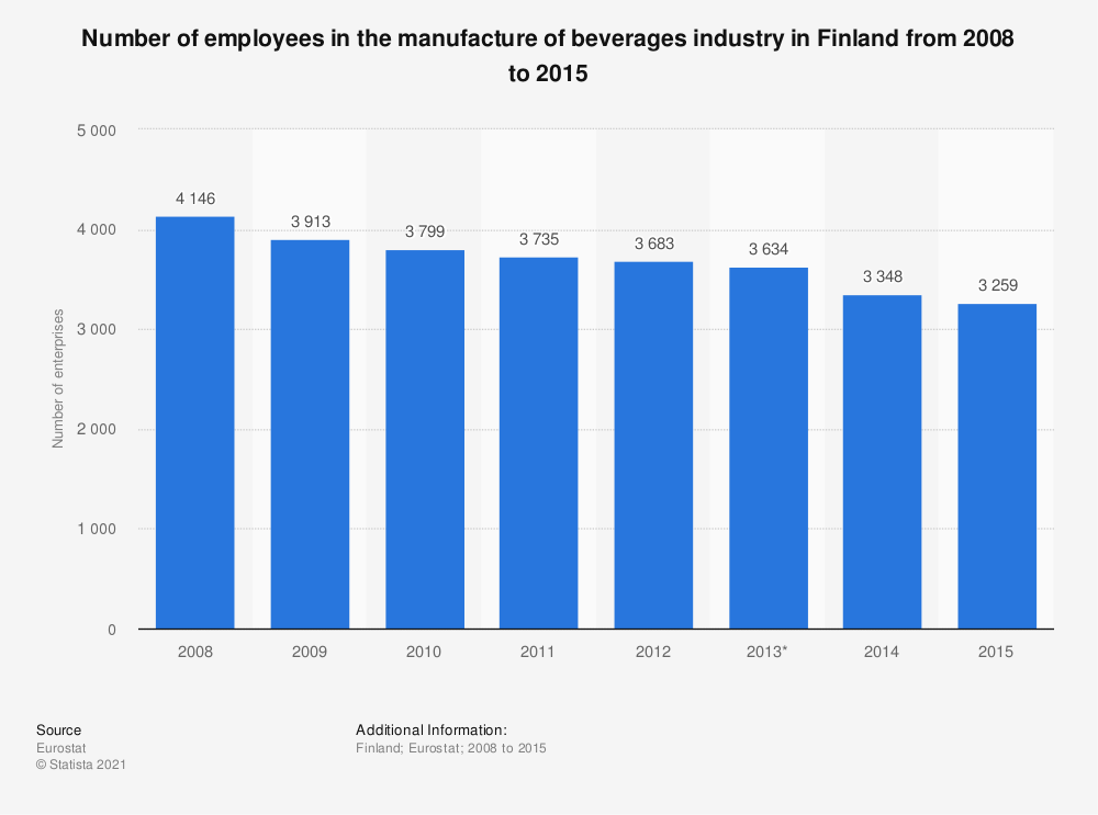 Statistic: Number of employees in the manufacture of beverages industry in Finland from 2008 to 2015 | Statista