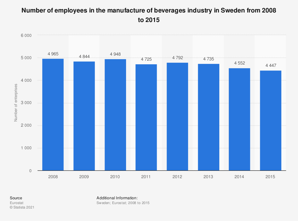 Statistic: Number of employees in the manufacture of beverages industry in Sweden from 2008 to 2015 | Statista