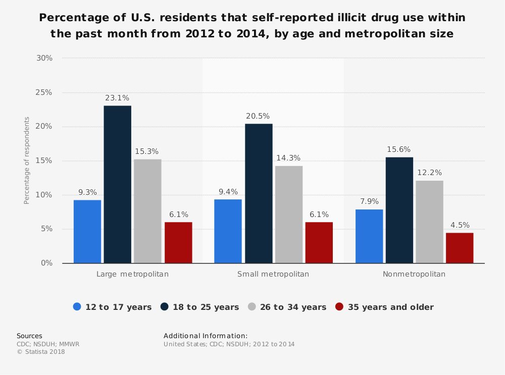 Statistic: Percentage of U.S. residents that self-reported illicit drug use within the past month from 2012 to 2014, by age and metropolitan size | Statista