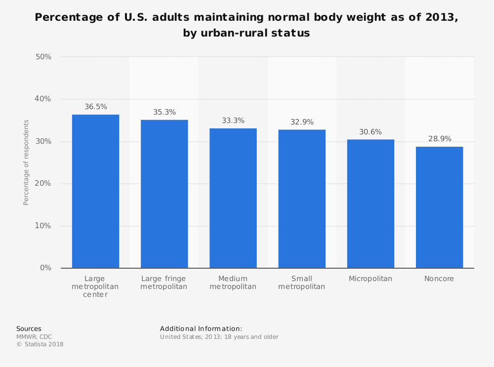 Statistic: Percentage of U.S. adults maintaining normal body weight as of 2013, by urban-rural status | Statista