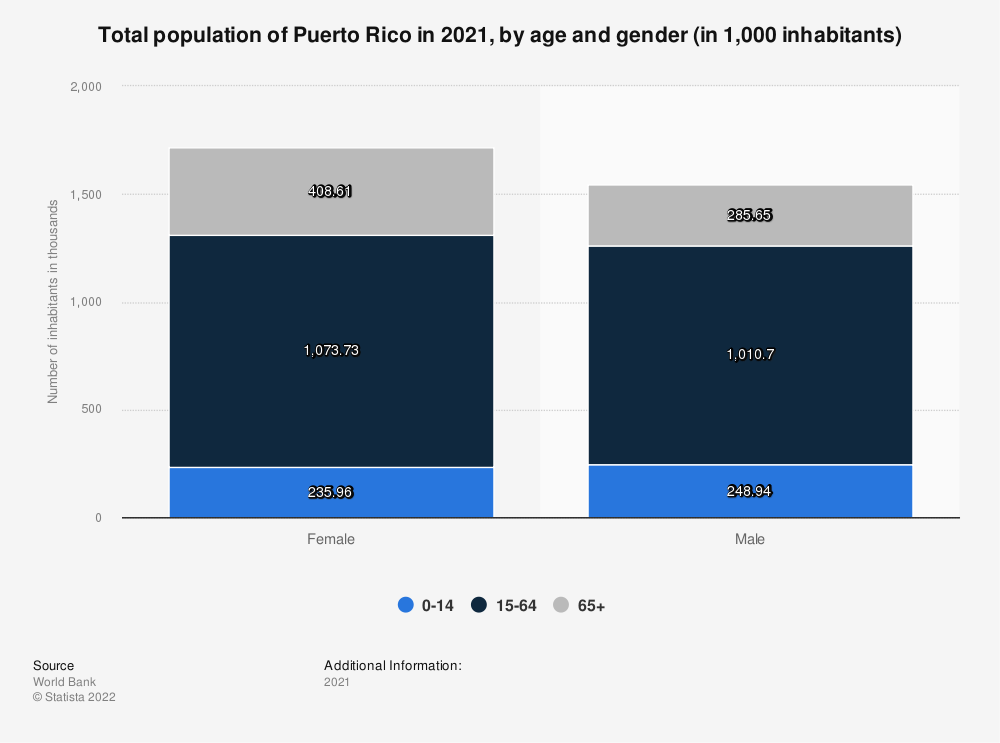 Statistic: Total population of Puerto Rico in 2017, by age and gender (in 1,000 inhabitants) | Statista