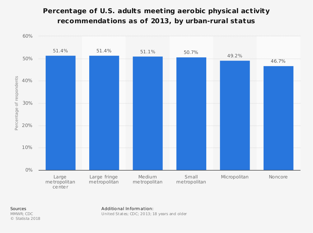 Statistic: Percentage of U.S. adults  meeting aerobic physical activity recommendations as of 2013, by urban-rural status | Statista