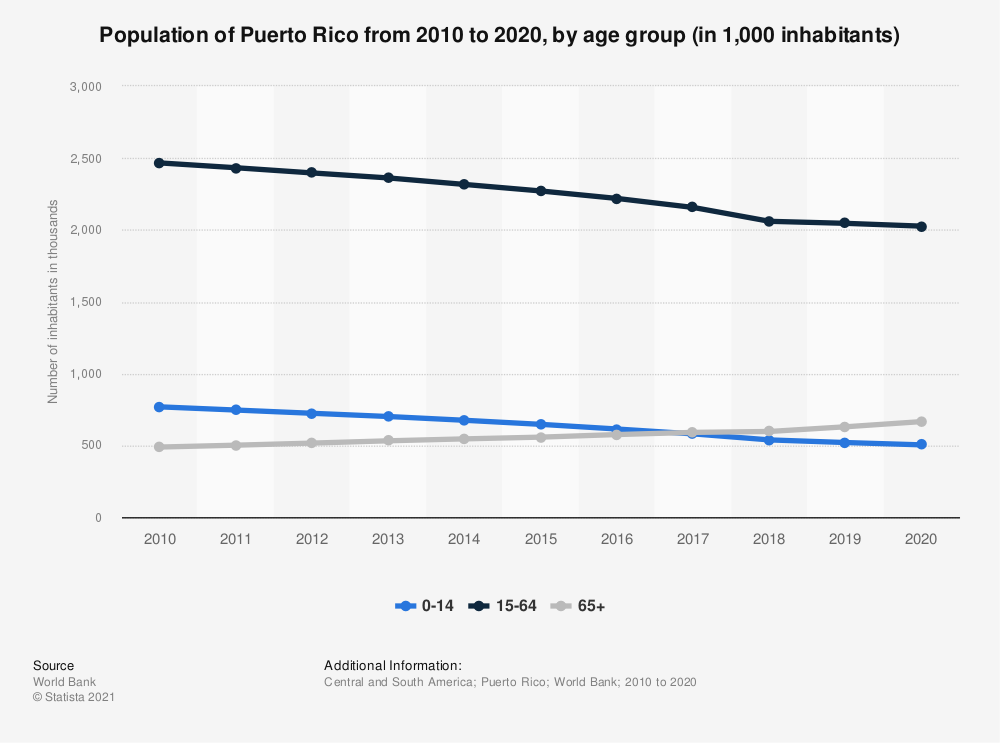 Statistic: Total population of Puerto Rico from 2006 to 2016, by age group (in 1,000 inhabitants) | Statista