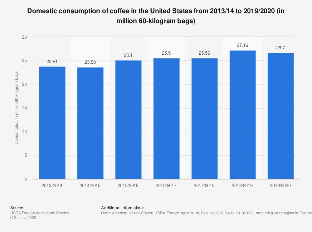 Statistic: Domestic consumption of coffee in the United States from 2013/14 to 2018/19 (in million 60-kilogram bags) | Statista