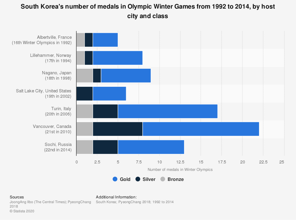 Statistic: South Korea's number of medals in Olympic Winter Games from 1992 to 2014, by host city and class | Statista
