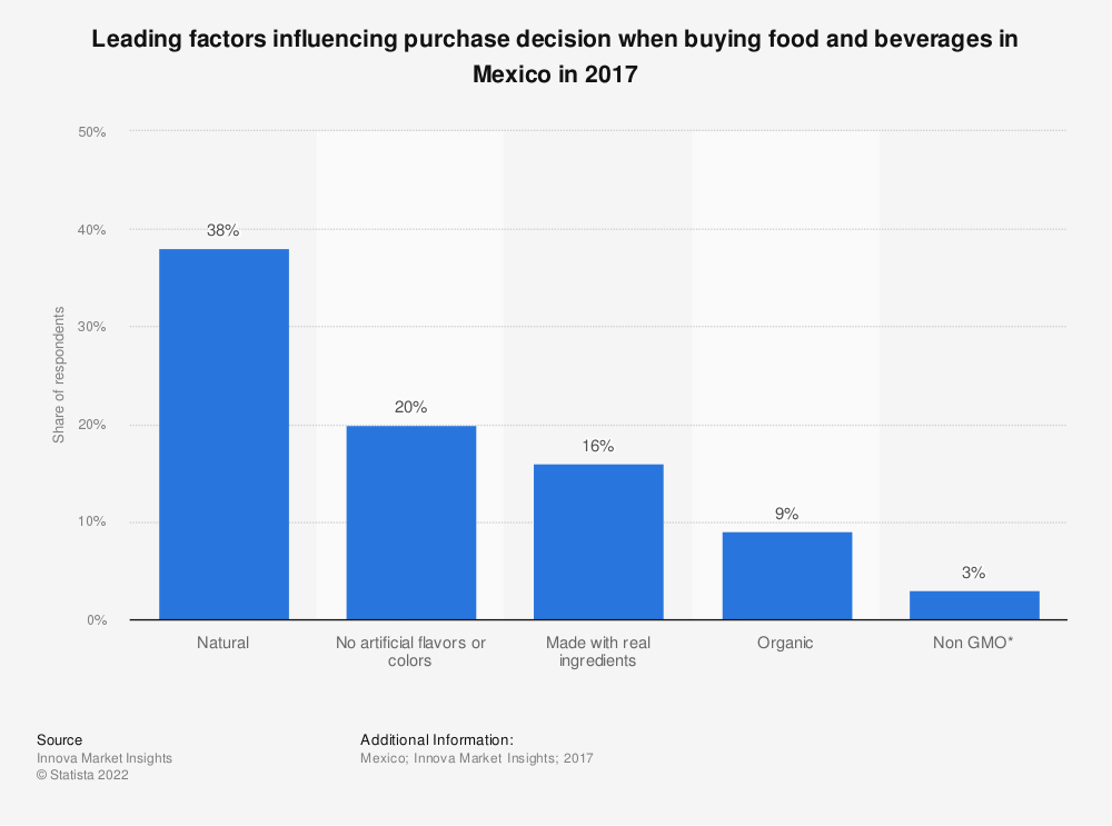 Statistic: Leading factors influencing purchase decision when buying food and beverages in Mexico in 2017  | Statista